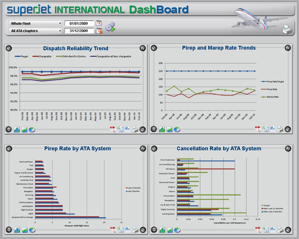 Dashboard in Expert System for Reliability in Aeronautics