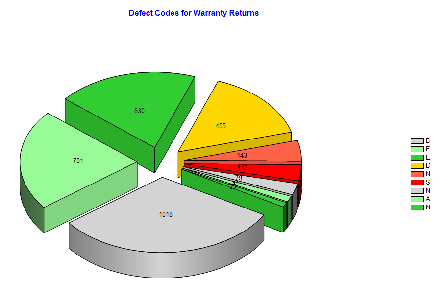 Defect Codes for Warranty Returns Report in FavoWeb FRACAS