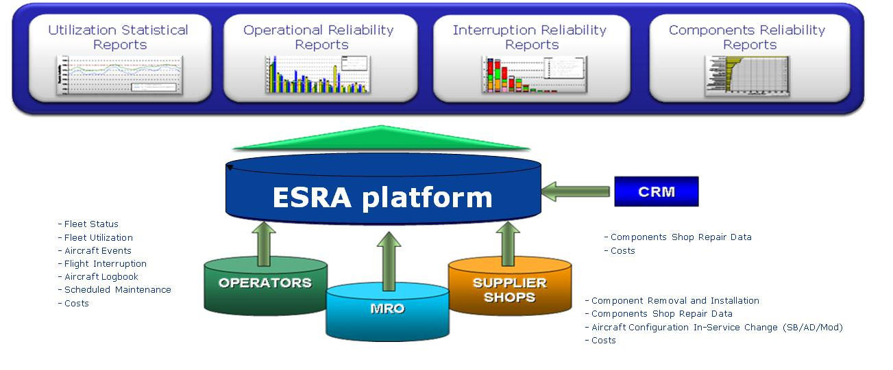 Expert System for Reliability in Aeronautics Platform
