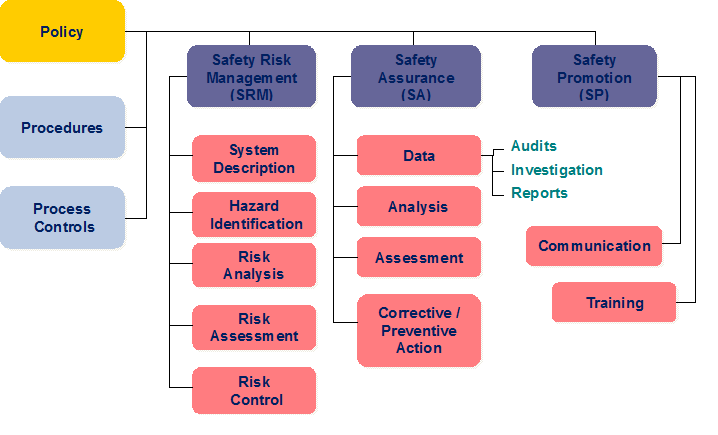 SMS Structure by ICAO